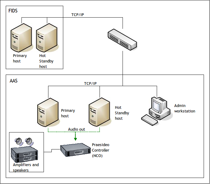 solution space software » announcement systems,Block diagram,Block Diagram Of Public Address System